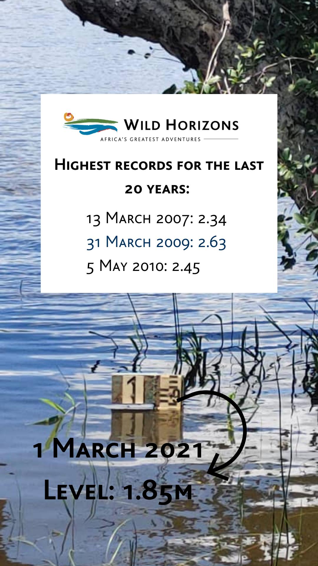 Zambezi river level March 2021
